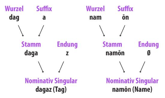 Entstehung der Deklination der Substantive im Deutschen