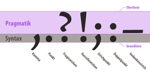 Aufbau der Satzzeichen Komma, Punkt, Fragezeichen, Ausrufezeichen, Semikolon, Doppelpunkt und Gedankenstrich.